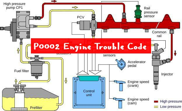 P0002 Engine Trouble Code