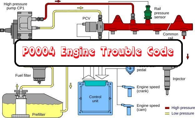 P0004 Engine Trouble Code