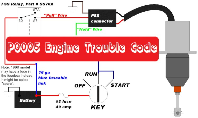 P0005 Engine Trouble Code
